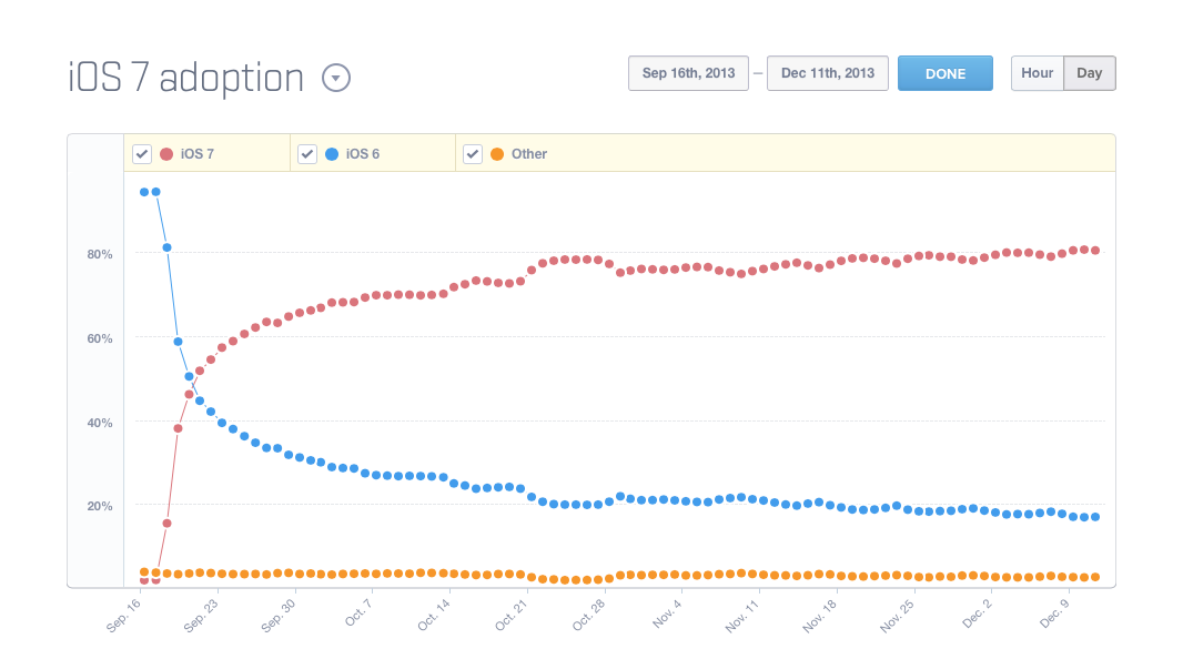 A comparison of iOS 7 vs iOS 8 adoption from Mixpanel graphs. (https://t.co/ZNklezFgZO and https://t.co/ane1PKHQ5d) http://t.co/ylPCdGMor7
