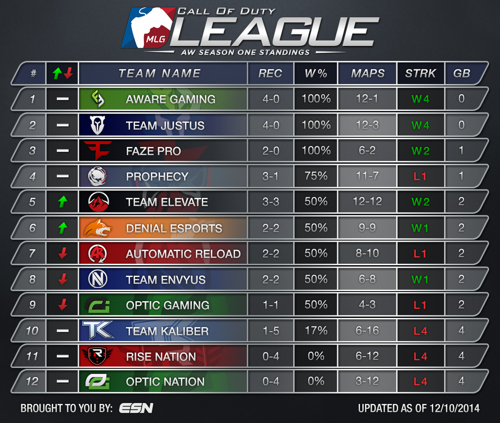 Cod Aw Pro League Standings After Day 3 Codcompetitive
