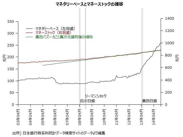 アベノミクスを問うための選挙になったらしいので、その第一の矢と言われる黒田日銀の異次元緩和によってマネーストックの増加ペースが変わったかを見てみましょう。 http://t.co/XPuzRHzvMz