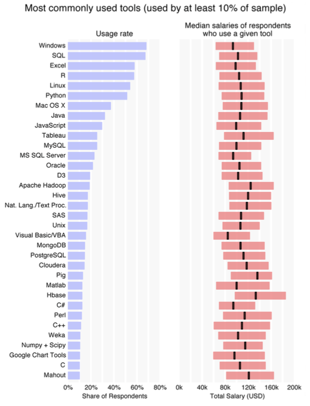 O'Reilly Data Scientist Salary and Tools Survey 2014