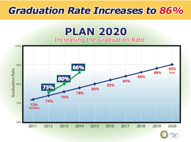 Alabama's graduation rate hits a new record high years ahead of schedule - 86 percent! https://t.co/kpMZq0ecb4 http://t.co/P8QhpBryVZ