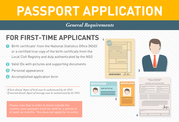 Official Gazette Ph On Twitter How To Apply For A New Passport