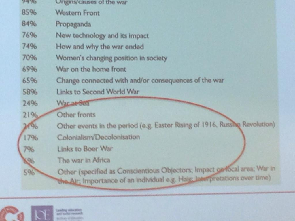 Simon Bendry @WW1_Education #DLFWW suggests why not support teachers with less popular topics? http://t.co/bMyXnRwycN