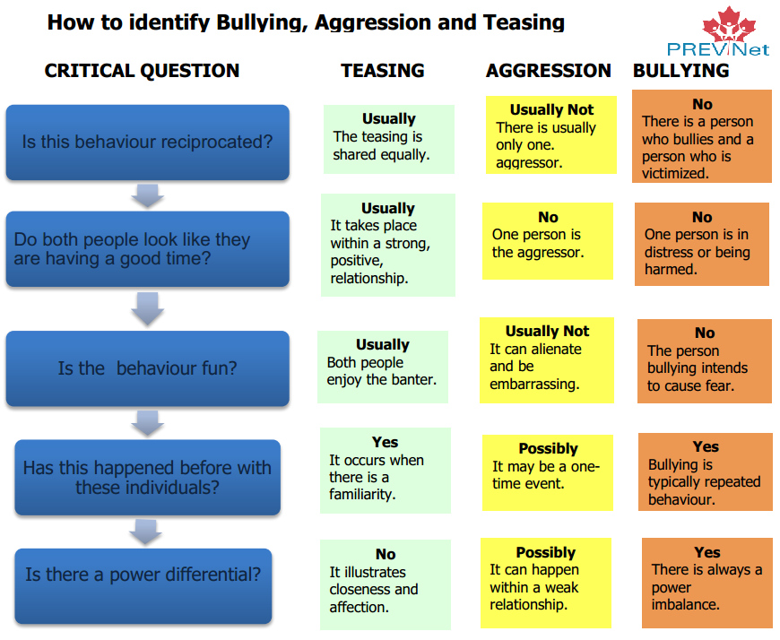 difference between bully and ring algorithm Consider the difference between accuracy and bully algorithm synchronization in distributed systems is the property of its rightful owner.