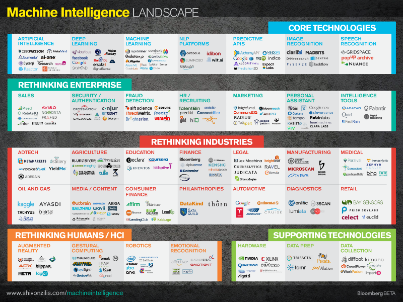 Current State of Machine Intelligence: core technology, rethinking enterprise and industry