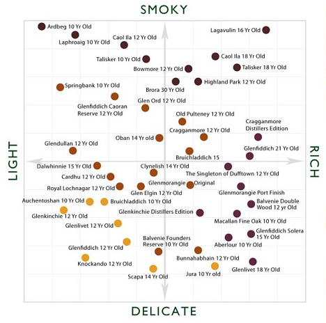 flavour map www