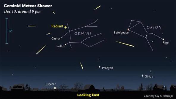 Got clear skies? Look for #meteors! The #Geminids peak tonight. Guide: http://t.co/KFuF2YWeIj via @SkyandTelescope http://t.co/FkV0pDQGb7