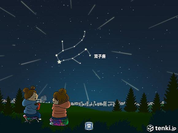 【今夜 ふたご座流星群 極大】 http://t.co/U3wQRKnX4l 極大は今夜21時頃。日付が替わり15日午前2時頃に放射点がほぼ天頂で、流れ星が真上から降るように見ら.. http://t.co/vkJEaI3Gz7
