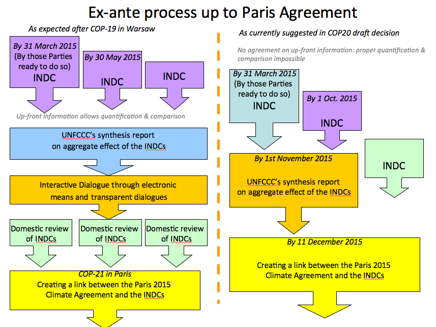 1st take on draft #COP20 text: severe weakening of communication/review process for contributions prior to #Paris2015 http://t.co/SfsSgbqKhF