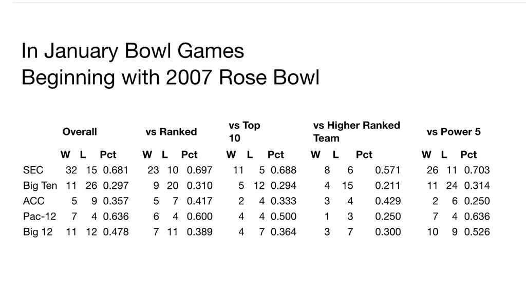 Since several of you guys need some stats to prove how good the SEC has been. Here you go! http://t.co/Xj8lYeaTQg