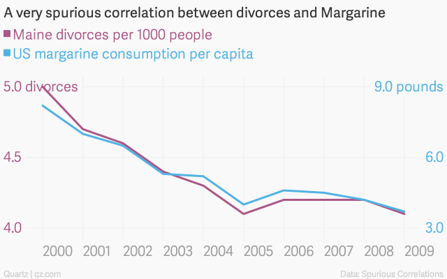 A very spurious correlation between divorces and margarine
