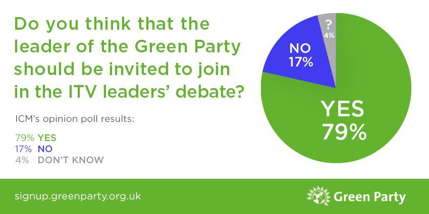BREAKING: ICM poll: 79% of public want @TheGreenParty in #ITV #leadersdebates http://t.co/eOXShlcaJ9 Please RT http://t.co/YMNaDDNNwR
