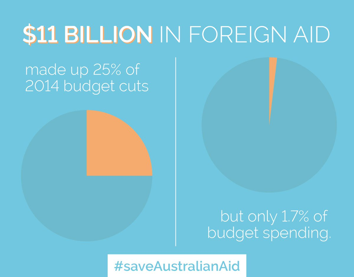 It is unfair for the govt to continue to balance their budget on the backs of the world's poorest. #saveAustralianAid http://t.co/4Y7XgdYyio