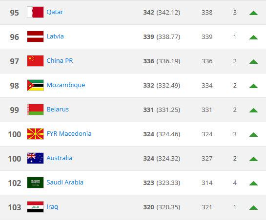 Part of rankings showing Macedonia on FIFA's website