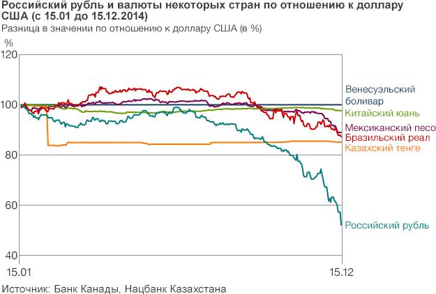 Как #рубль резервной валютой должен был стать