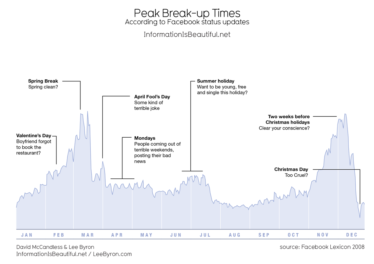 Phew - we just passed Peak Break-Up Time, according to data extracted from Facebook. http://t.co/ph3O2zKbA5 http://t.co/3TejrVHxzj