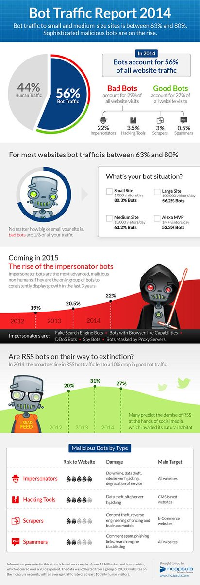 The 2014 Bot #Traffic Report makes it official - #bots outnumber humans: http://t.co/ARKlD9OCbd | http://t.co/xsbaI5jSwD