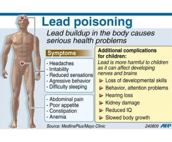 Hci environmental on twitter hci hazfact 16 lead based for When was lead paint banned
