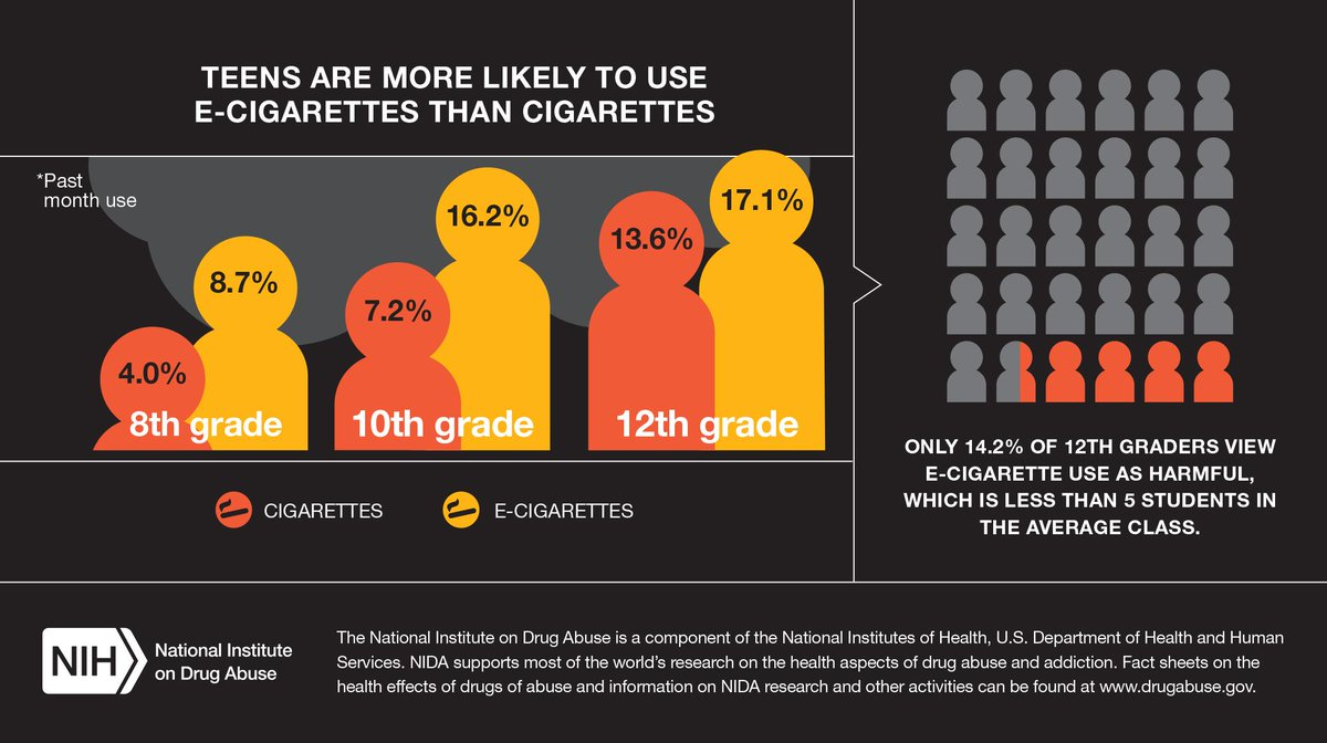 #Ecig use among teens is high in 2014, whereas regular cigarette smoking is down—the lowest in MTF history. #MTF2014 http://t.co/PEXcYFBfKp