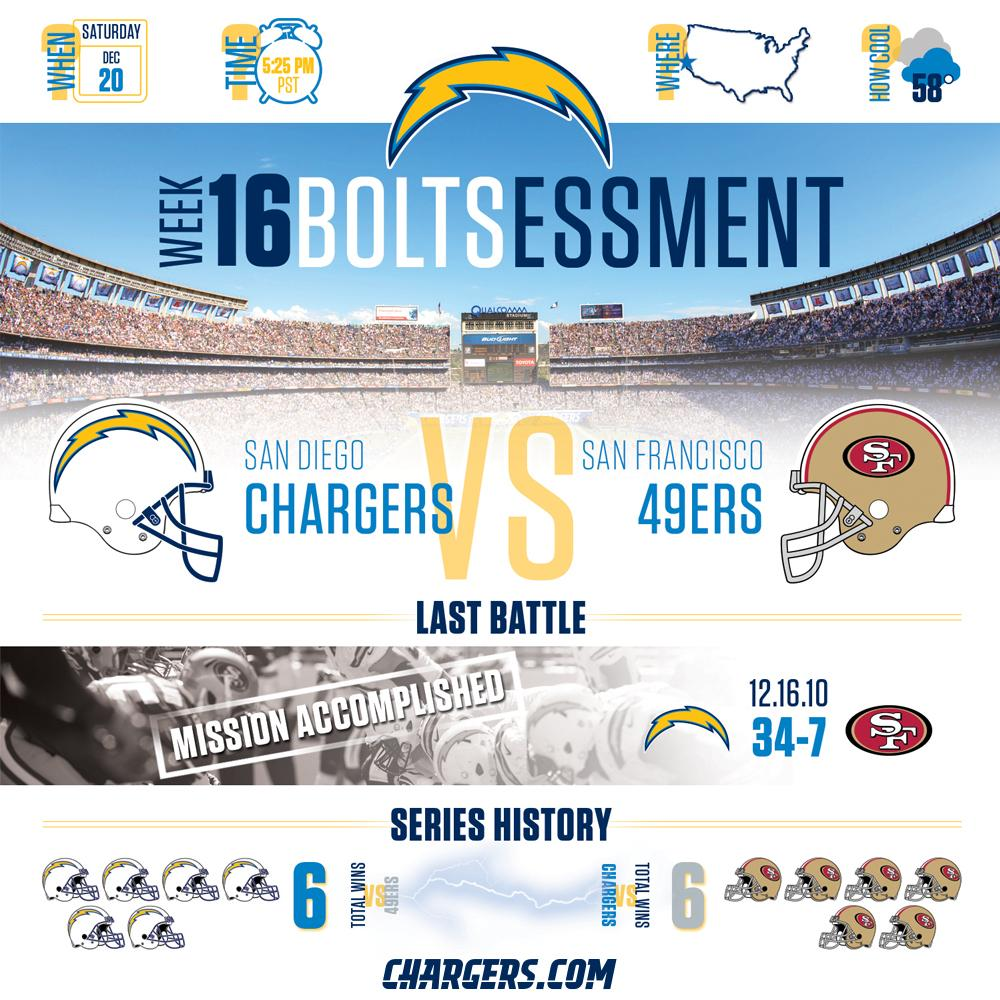 San Diego Chargers Chargers: Embedded Image Permalink