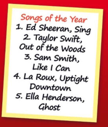 My songs of the year for 2014 1: @edsheeran 2: @taylorswift13 3: @samsmithworld 4: @larouxofficial 5: @EllaHenderson http://t.co/2m0tPm0KGV