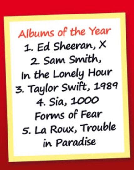 My albums of the year for 2014 1: @edsheeran 2: @samsmithworld 3: @taylorswift13 4: @Sia 5: @larouxofficial http://t.co/Wdi62PQbEV