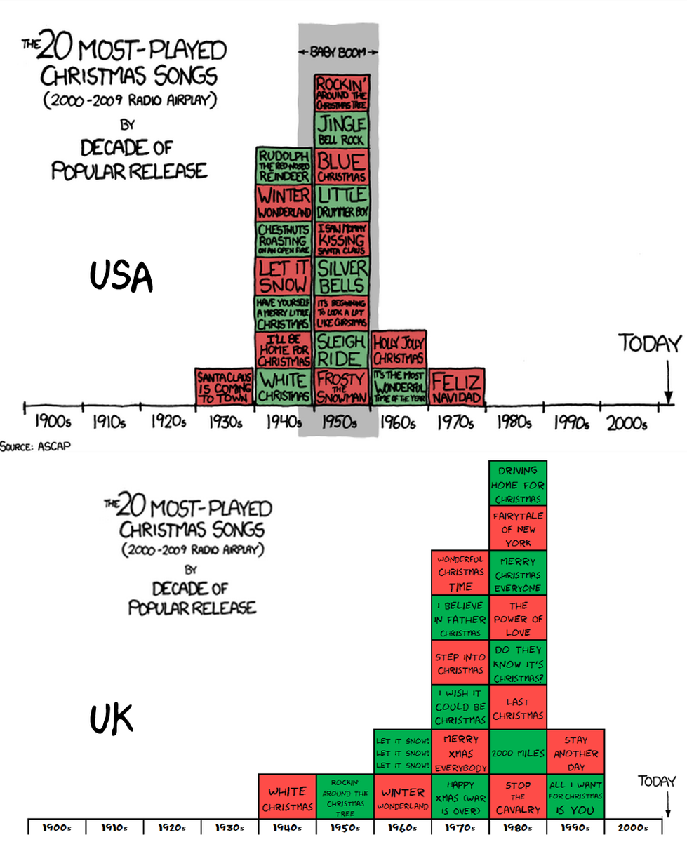 british christmas songs why the british christmas literally rocks us thanks to xkcd uk my doing httptcoqjh71j4gx5 - British Christmas Songs