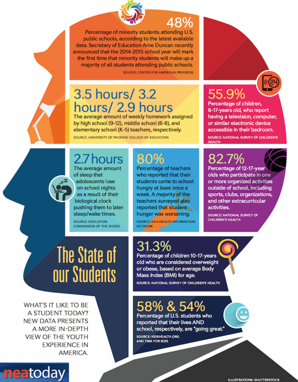RT: @edutopia  Interesting infographic. MT @WeAreTeachers: What's It Like to Be a Student Today? http://t.co/YbfhuD9Jyy #INZpirED...