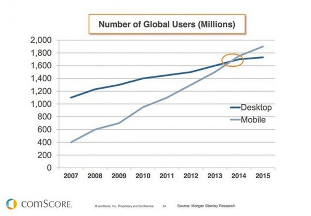 The number of mobile internet users surpassed desktop users in 2014  via comScore  #PR http://t.co/UvAeRoPS7n