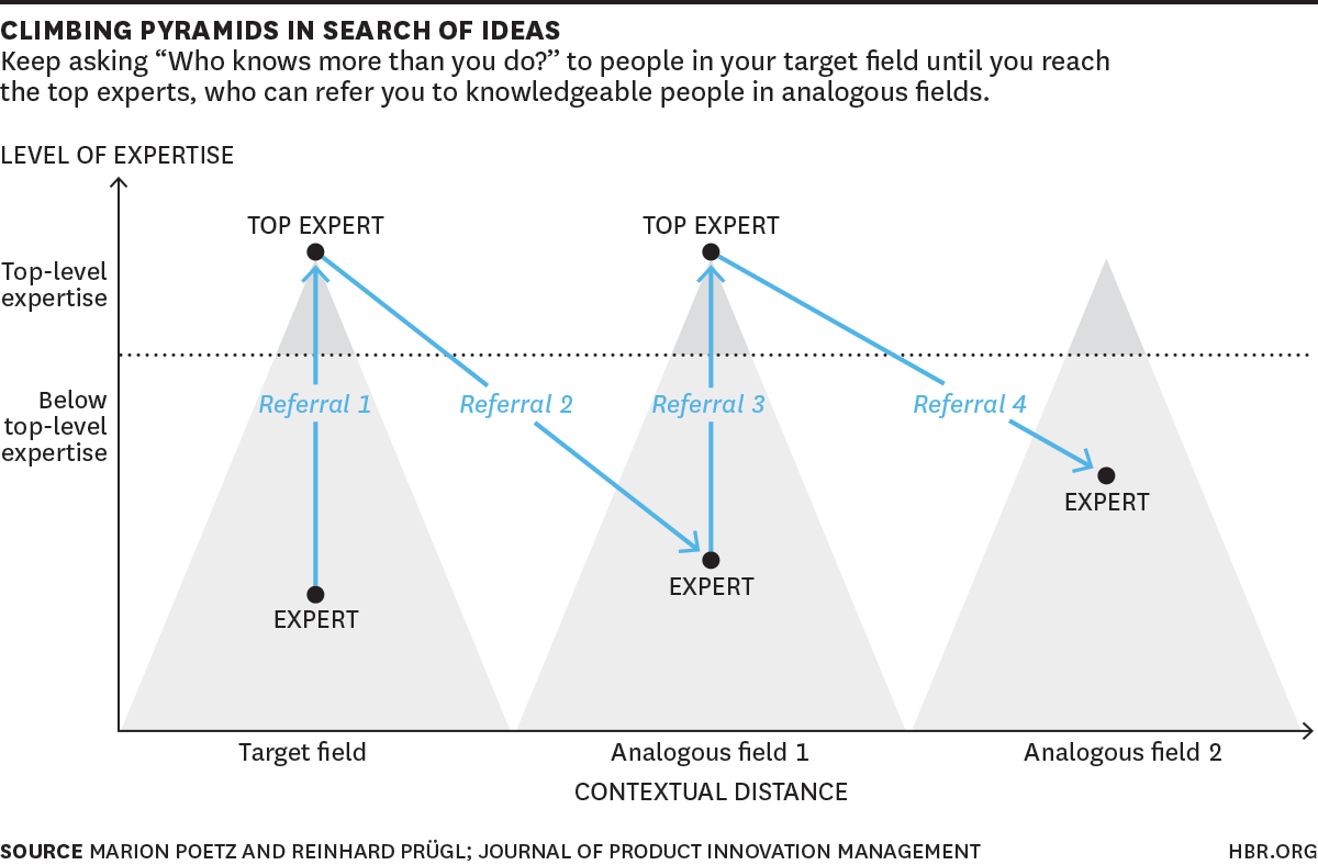 RT @HarvardBiz: A process for finding innovative solutions for any problem http://t.co/wPJdnRgE2c http://t.co/93lwF3RJZG