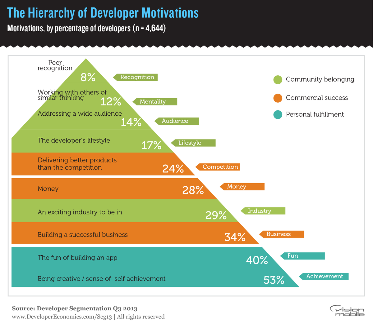 The Hierarchy of Developer Motivations. http://t.co/TGxI8xWKZw
