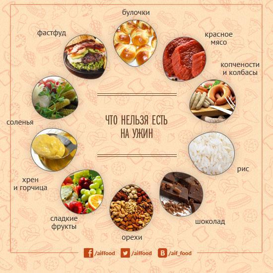 Какие Продукты Не Стоит Есть При Диете. Запрещенные продукты при похудении — что нужно исключить из рациона питания
