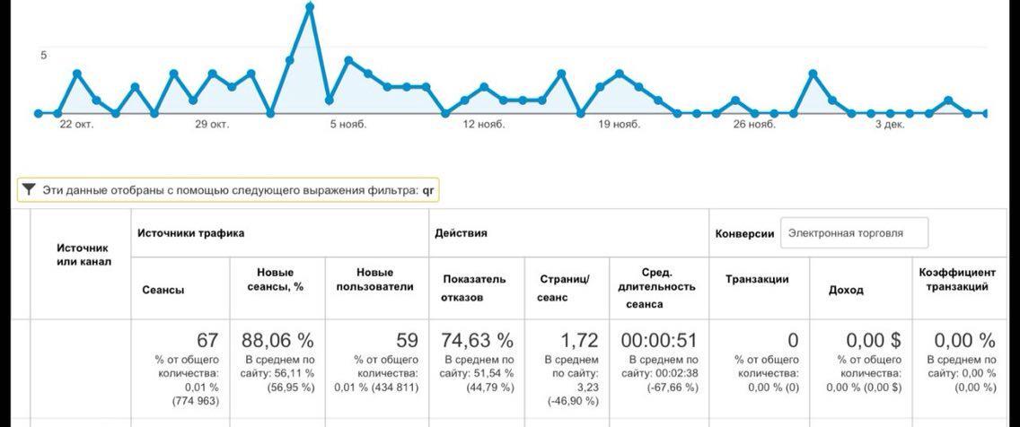 Друг показал динамику заходов на сайт с QR кодов за 2 месяца во время рекламной кампании в Питере. Забудьте про них. http://t.co/uk1IxgpVs0