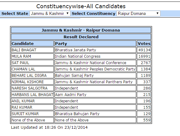 Thumbnail for Curious case of AAP candidate of Jammu