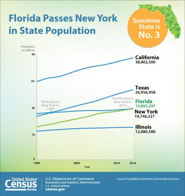 Florida passes New York to become nation's 3rd most populous state http://t.co/HwRBncP9jc http://t.co/1g2GUWmnZC