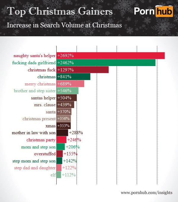 Assured, Number of people who view porn for