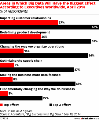 Where Executives Expect Big Data To Have The Biggest Influence [CHART] - http://t.co/H9KR0tTnou #BigData http://t.co/ofM8MSUUYS