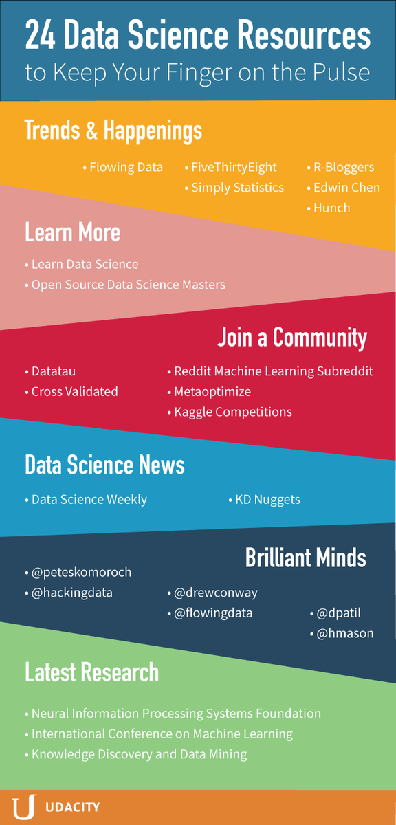 24 #DataScience, #Statistics, #MachineLearning Resources from Udacity
