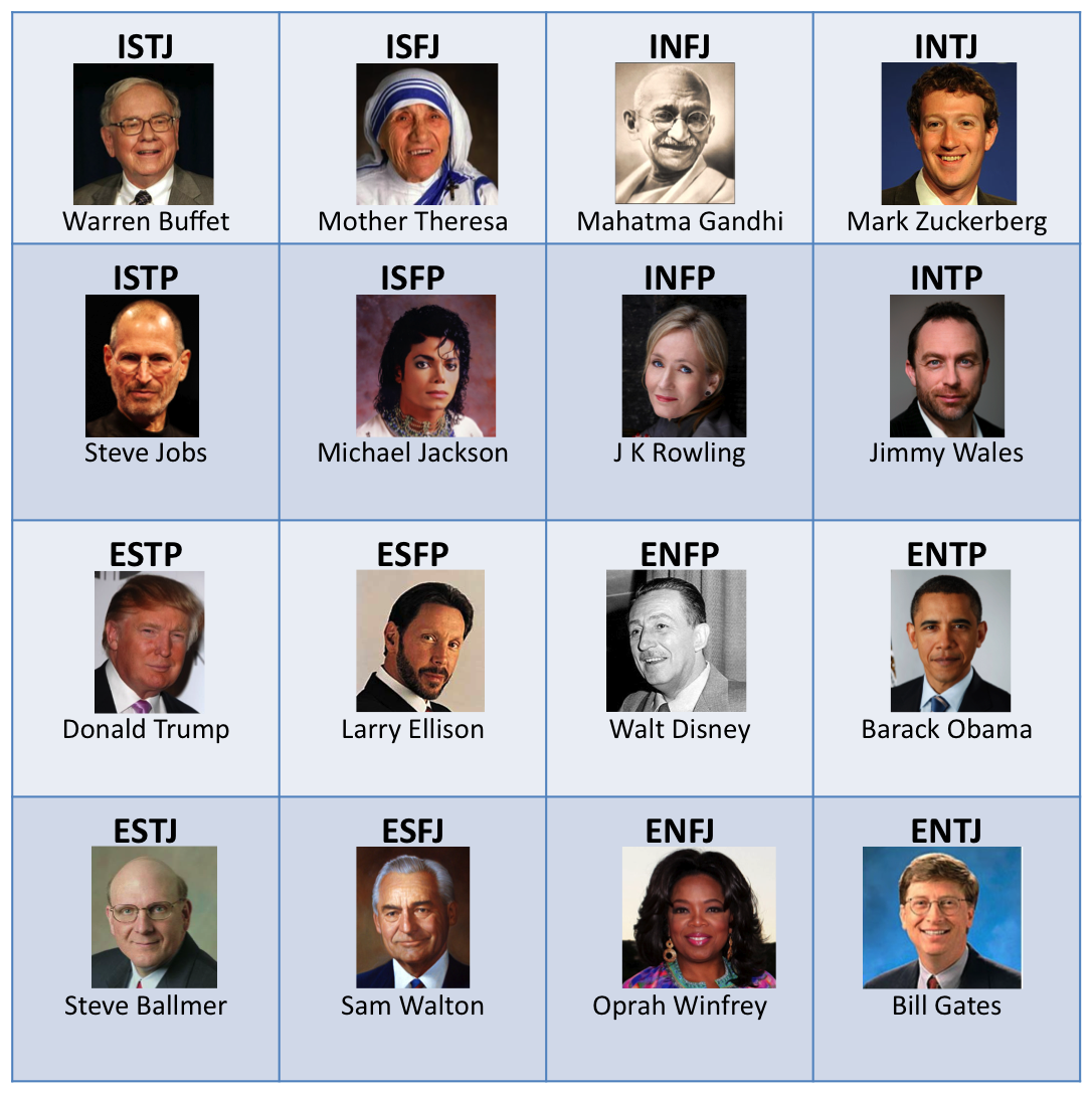 leadership personality mbti Taking the myers-briggs type indicator (mbti) inventory and receiving feedback will help you identify your unique gifts the information enhances understanding of yourself, your motivations, your natural strengths, and your potential areas for growth.