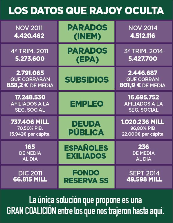 7 datos demoledores sobre España antes y después de 3 años de Rajoy  B5ynRBaIIAEmV1C