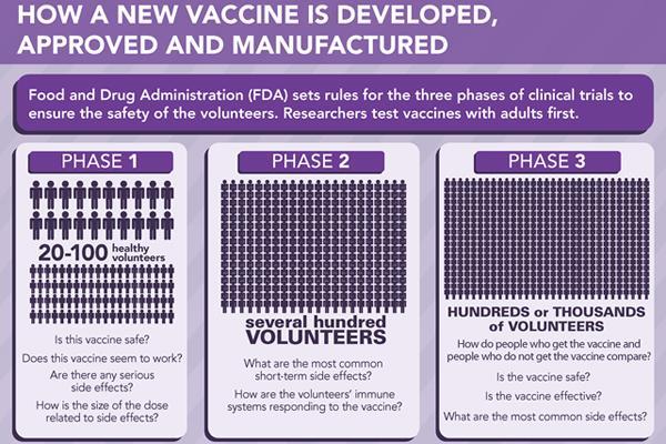 ¿Qué es eso de la fase I, II y II en el desarrollo de una vacuna? #microMOOC (en inglés) http://t.co/Mqe81EybiH