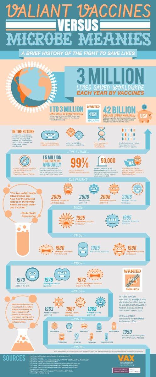Infográfico sobre la historia de la lucha de las vacunas contra los microbios #microMOOC (en inglés) http://t.co/ME1APNa2pJ