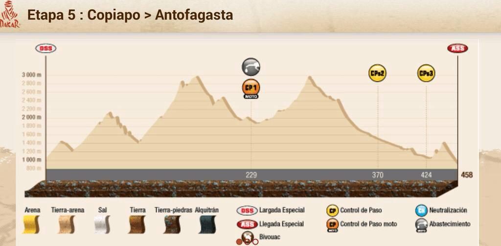 2015 Rallye Raid Dakar Argentina - Bolivia - Chile [4-17 Enero] - Página 8 B60TZSCIEAAbnjq