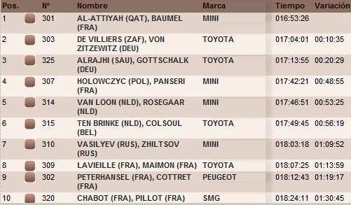2015 Rallye Raid Dakar Argentina - Bolivia - Chile [4-17 Enero] - Página 8 B62qiePCEAA8_tK