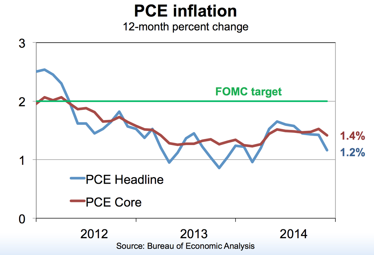 Kocherlakota: I will be closely watching core inflation; if we see it rising sharply toward 2%, that will be a sign. http://t.co/kfvMj8fXfV