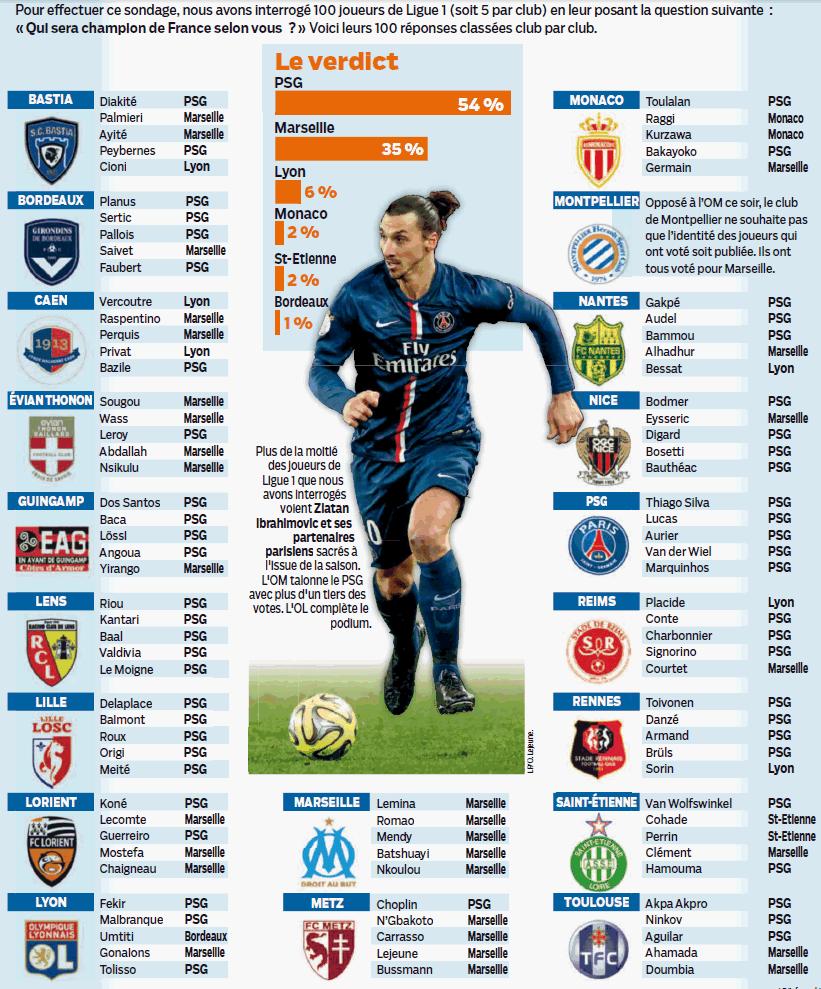 [Ligue 1 : Saison 2014 -2015] Infos diverses   - Page 2 B66LFrzIgAAiQju