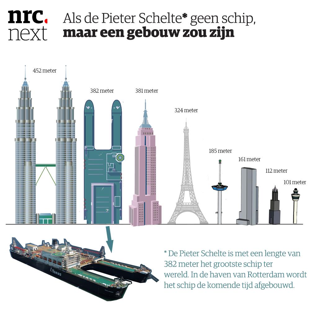 Het grootste schip ter wereld ligt sinds gisteren in de haven van Rotterdam. Hoe groot is groot precies? http://t.co/mOLCNZGLVk