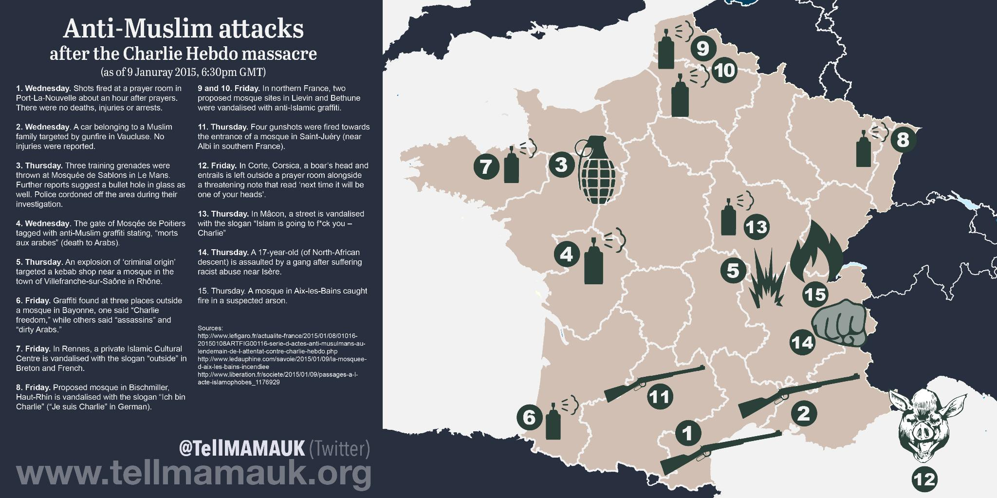 Growing Anti-Muslim attacks in France just this week