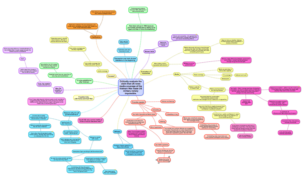 Mindmap for argumentative essay on abortion