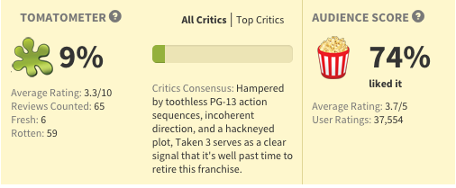 critic vs public rating for Taken 3 is like when old people don't get venmo http://t.co/UnR8pjVrKp